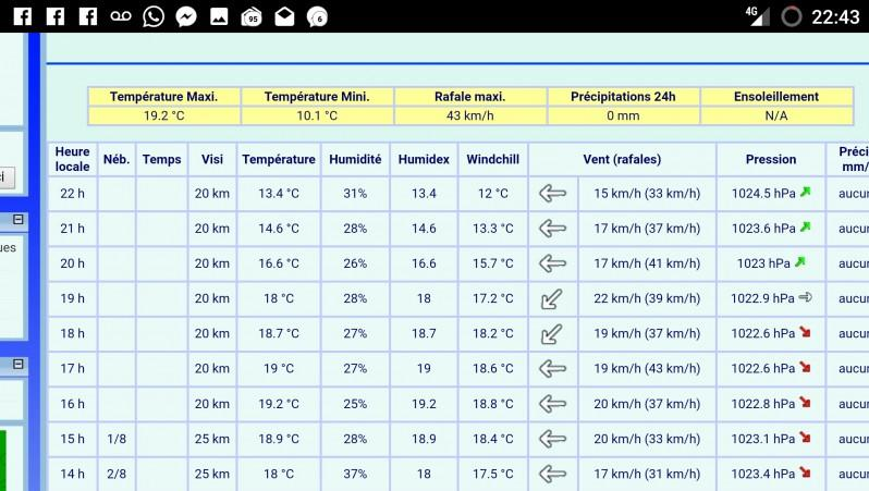 Wind report La Hume - France (33) 2017-04-18 19:00:00