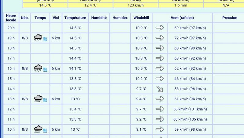 Wind report Arcachon - Les Arbousiers - France (33) 2019-12-13 11:00:00