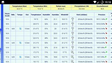 wind report FR, Andernos - Le Betey (33) du 2016-09-15 15:00:00